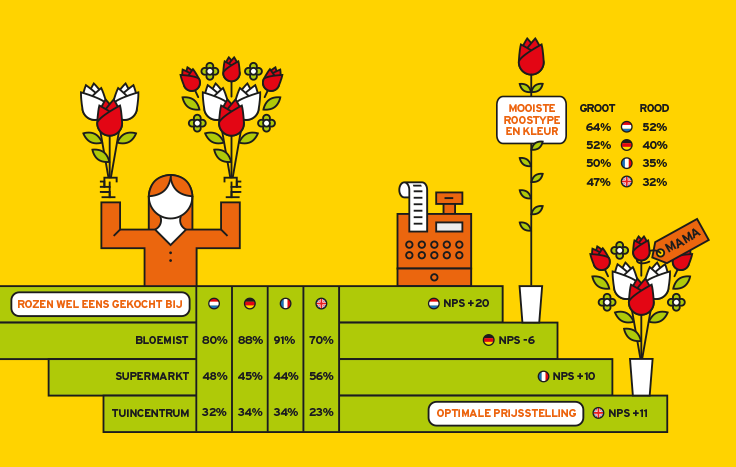 Royal FloraHolland infographics